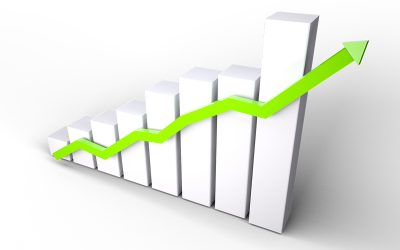 PKB wzrósł o 6 procent